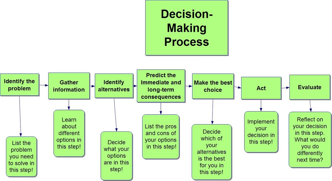 the process of making a friend Writing a process essay 1 writing a process essay how to find a new boy or girl friend when describing a process, it is important to make a plan so you don.